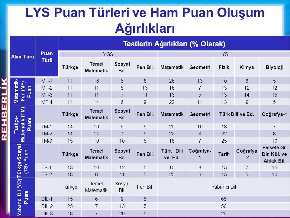 Alan Türü Puan Türü Testlerin Ağırlıkları (% Olarak) YGSLYS Türkçe Temel Matematik Sosyal Bil. Fen Bil.MatematikGeometriFizikKimyaBiyoloji Matematik-