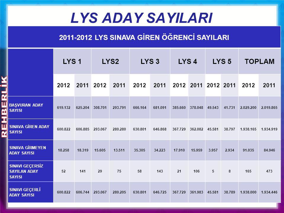 LYS ADAY SAYILARI 2011-2012 LYS SINAVA GİREN ÖĞRENCİ SAYILARI LYS 1LYS2LYS 3LYS 4LYS 5TOPLAM 201220112012201120122011201220112012201120122011 BAŞVURAN