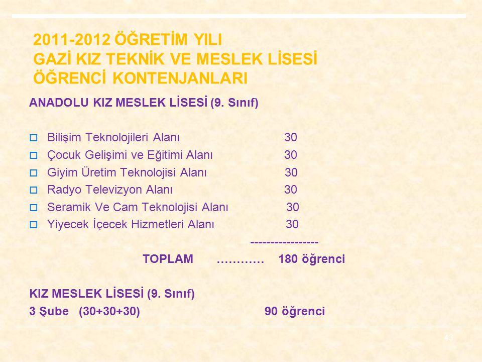 2011-2012 ÖĞRETİM YILI GAZİ KIZ TEKNİK VE MESLEK LİSESİ ÖĞRENCİ KONTENJANLARI ANADOLU KIZ MESLEK LİSESİ (9.