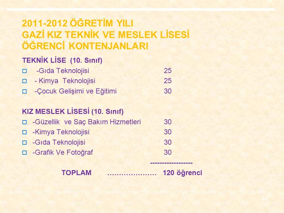 2011-2012 ÖĞRETİM YILI GAZİ KIZ TEKNİK VE MESLEK LİSESİ ÖĞRENCİ KONTENJANLARI TEKNİK LİSE (10.