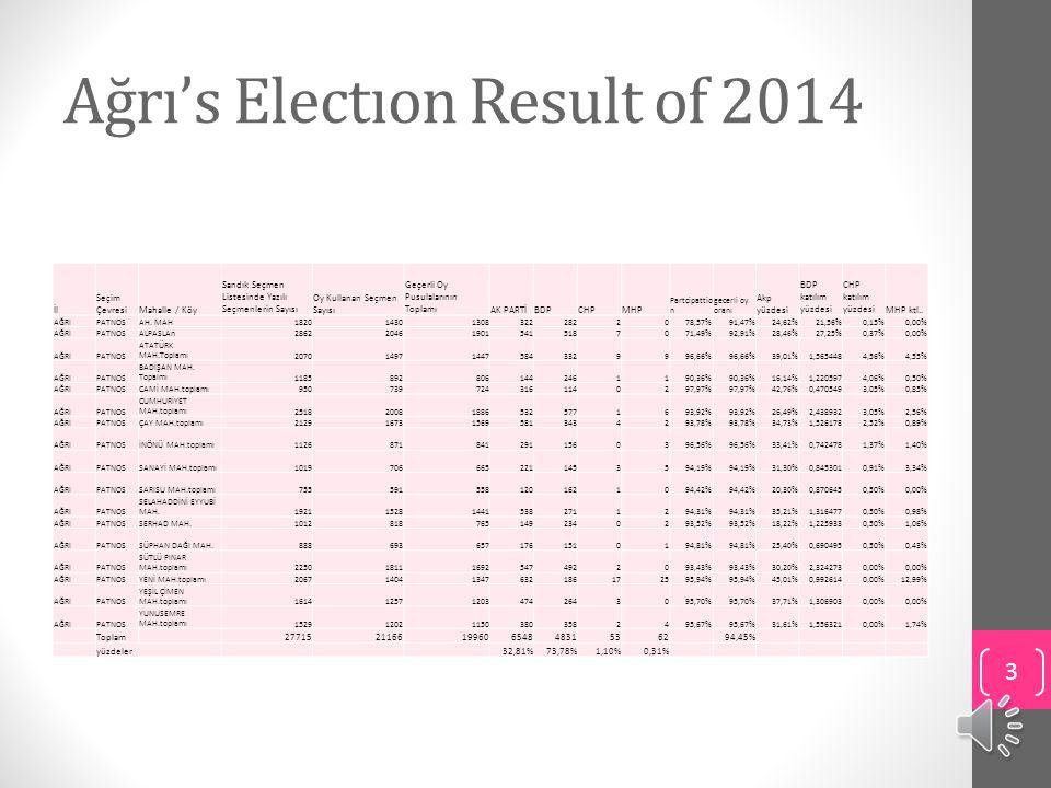 Ağrı's Electıon Result of 2014 İl Seçim ÇevresiMahalle / Köy Sandık Seçmen Listesinde Yazılı Seçmenlerin Sayısı Oy Kullanan Seçmen Sayısı Geçerli Oy Pusulalarının ToplamıAK PARTİBDPCHPMHP Partcipattio n gecerli oy oranı Akp yüzdesi BDP katılım yüzdesi CHP katılım yüzdesiMHP ktl..