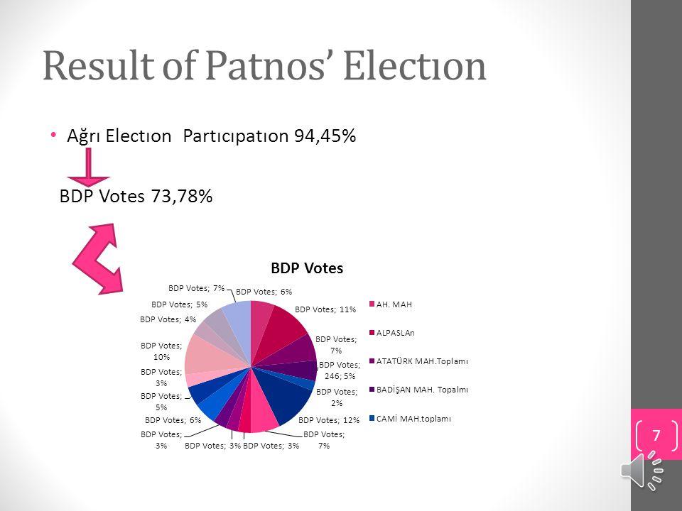 Result of Patnos' Electıon Ağrı Electıon Partıcıpatıon 94,45% BDP Votes 73,78% 7