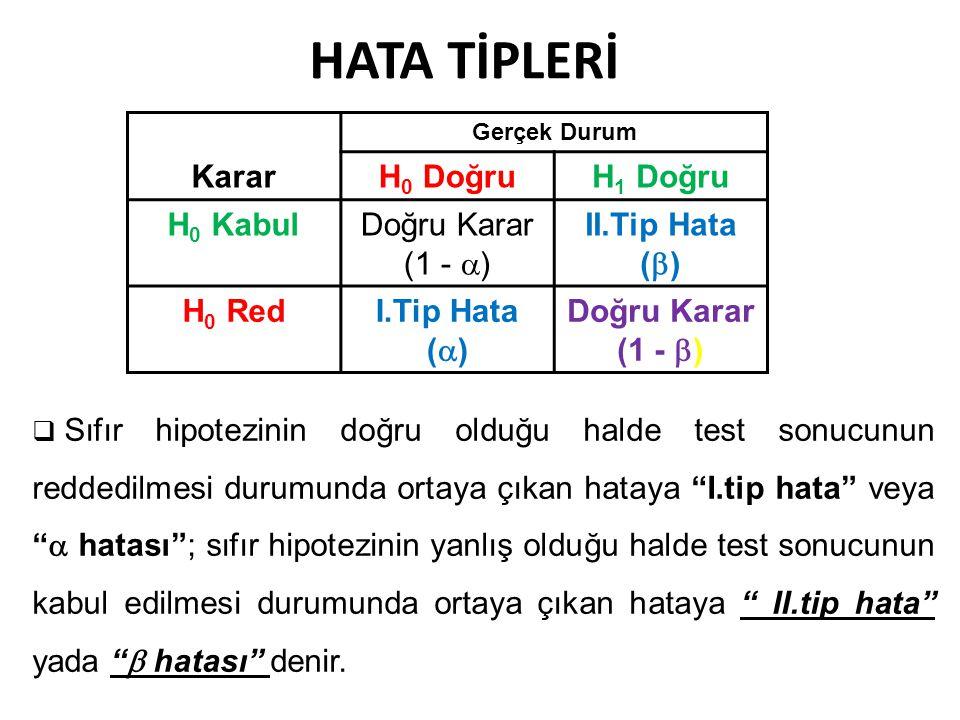 HATA TİPLERİ Karar Gerçek Durum H 0 DoğruH 1 Doğru H 0 KabulDoğru Karar (1 -  ) II.Tip Hata (  ) H 0 RedI.Tip Hata (  ) Doğru Karar (1 -  )  Sıfır hipotezinin doğru olduğu halde test sonucunun reddedilmesi durumunda ortaya çıkan hataya I.tip hata veya  hatası ; sıfır hipotezinin yanlış olduğu halde test sonucunun kabul edilmesi durumunda ortaya çıkan hataya II.tip hata yada  hatası denir.