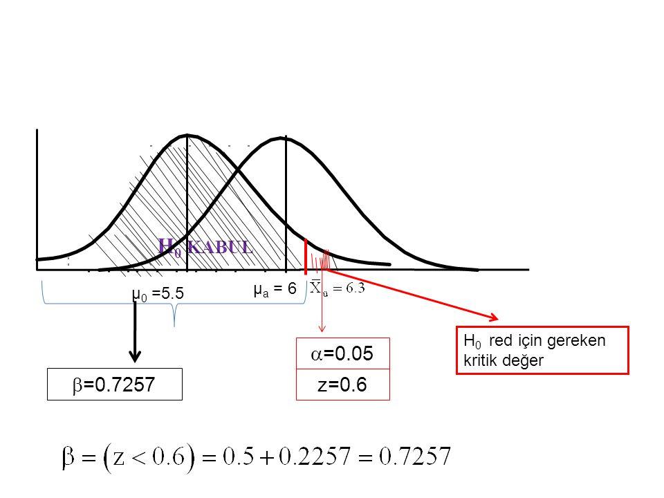 H 0 KABUL µ 0 =5.5  =0.05  =0.7257 µ a = 6 H 0 red için gereken kritik değer z=0.6