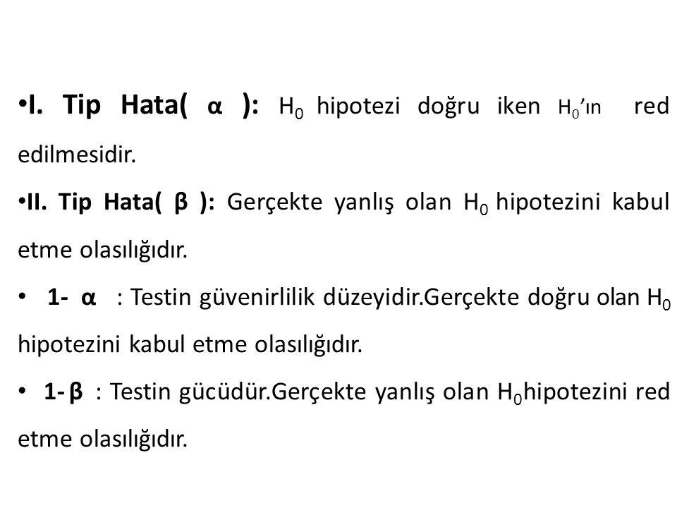 I. Tip Hata( α ): H 0 hipotezi doğru iken H 0 'ın red edilmesidir. II. Tip Hata( β ): Gerçekte yanlış olan H 0 hipotezini kabul etme olasılığıdır. 1-
