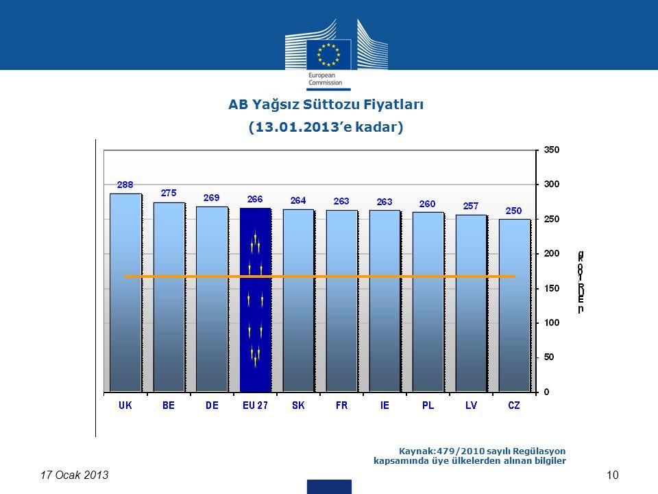 17 Ocak 201310 AB Yağsız Süttozu Fiyatları (13.01.2013'e kadar) Kaynak:479/2010 sayılı Regülasyon kapsamında üye ülkelerden alınan bilgiler