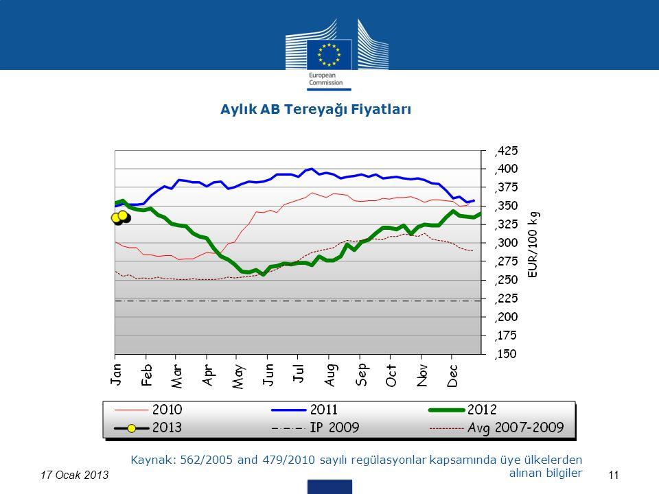 17 Ocak 201311 Aylık AB Tereyağı Fiyatları Kaynak: 562/2005 and 479/2010 sayılı regülasyonlar kapsamında üye ülkelerden alınan bilgiler