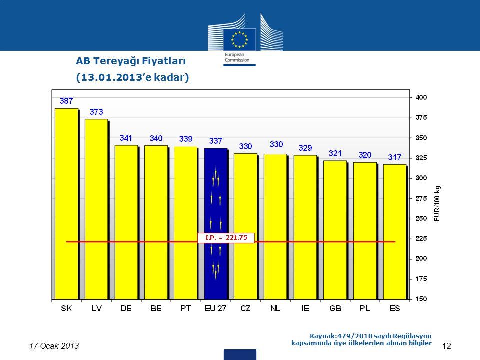 17 Ocak 201312 AB Tereyağı Fiyatları (13.01.2013'e kadar) Kaynak:479/2010 sayılı Regülasyon kapsamında üye ülkelerden alınan bilgiler