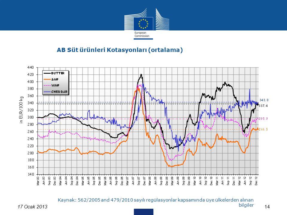 17 Ocak 201314 AB Süt ürünleri Kotasyonları (ortalama) Kaynak: 562/2005 and 479/2010 sayılı regülasyonlar kapsamında üye ülkelerden alınan bilgiler