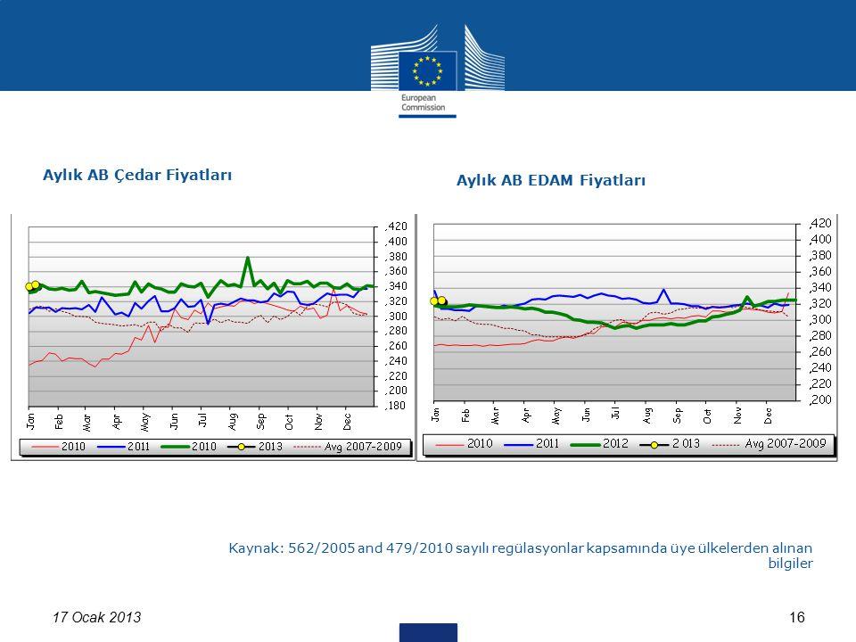 17 Ocak 201316 Kaynak: 562/2005 and 479/2010 sayılı regülasyonlar kapsamında üye ülkelerden alınan bilgiler Aylık AB Çedar Fiyatları Aylık AB EDAM Fiy