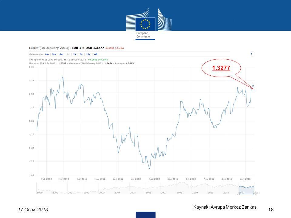 17 Ocak 201318 USD/EUR 1.3277 Kaynak: Avrupa Merkez Bankası