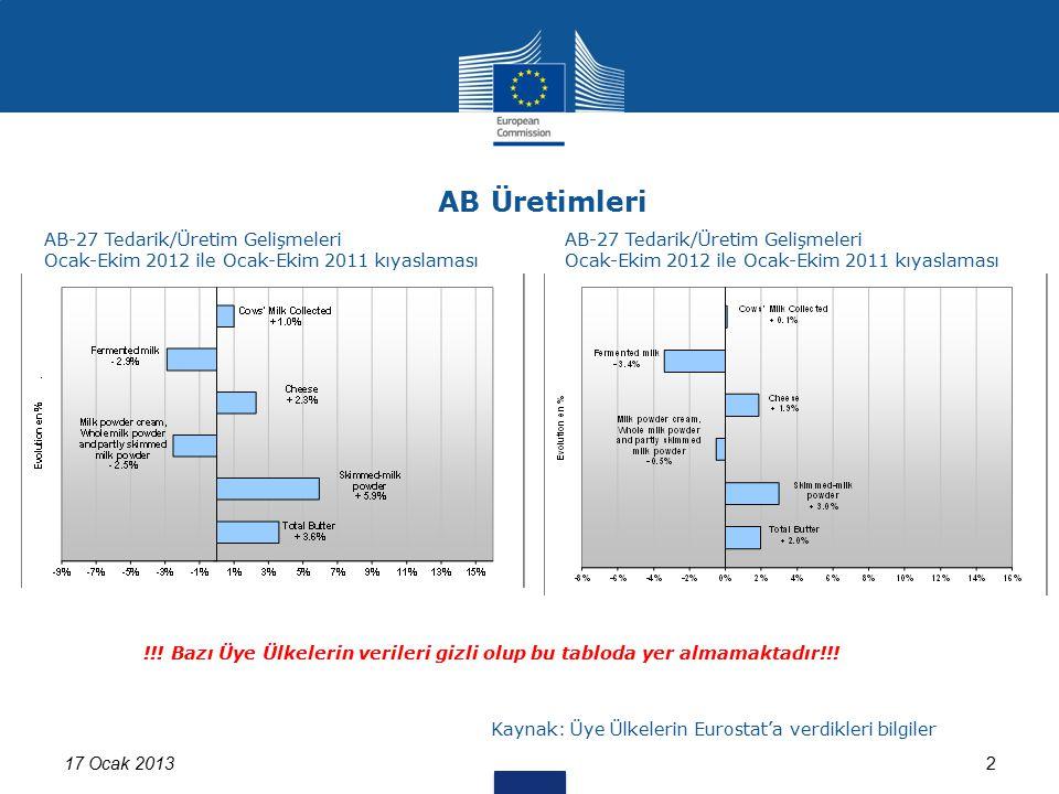 17 Ocak 20132 AB Üretimleri !!! Bazı Üye Ülkelerin verileri gizli olup bu tabloda yer almamaktadır!!! Kaynak: Üye Ülkelerin Eurostat'a verdikleri bilg