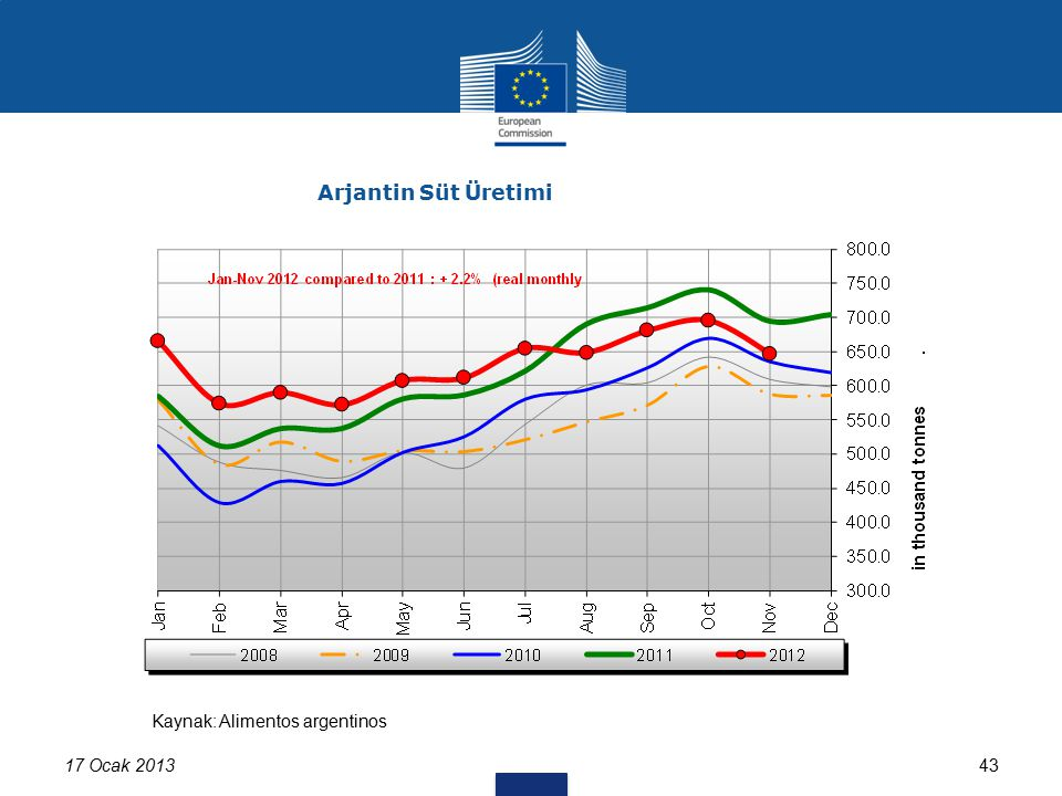 4317 Ocak 2013 Arjantin Süt Üretimi Kaynak: Alimentos argentinos