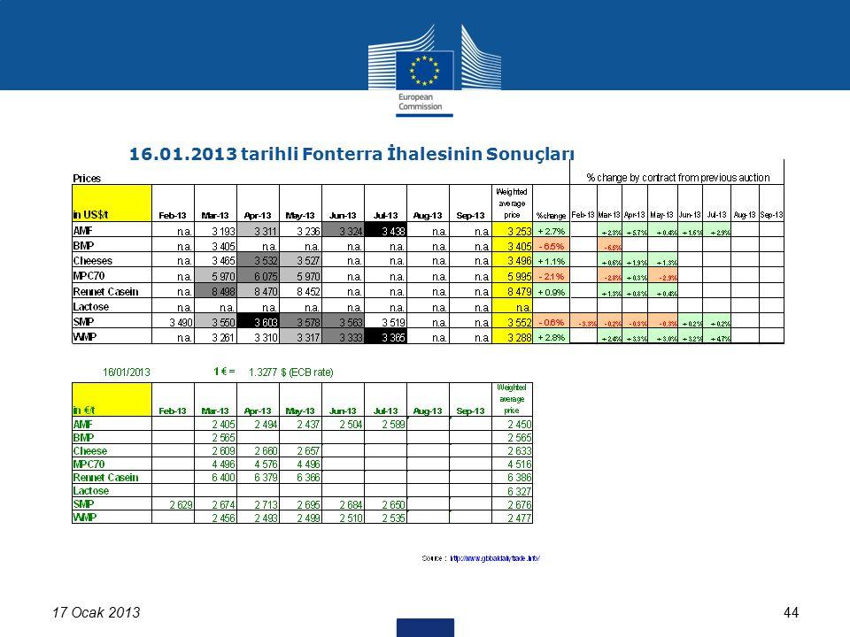 4417 Ocak 2013 16.01.2013 tarihli Fonterra İhalesinin Sonuçları