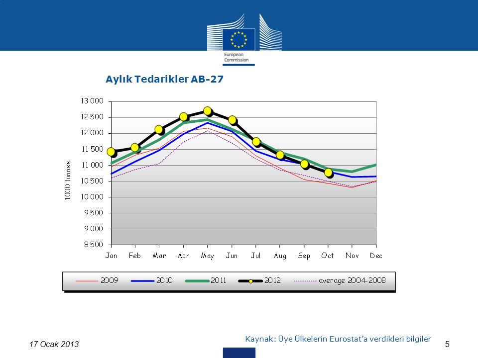 17 Ocak 20135 Aylık Tedarikler AB-27 Kaynak: Üye Ülkelerin Eurostat'a verdikleri bilgiler