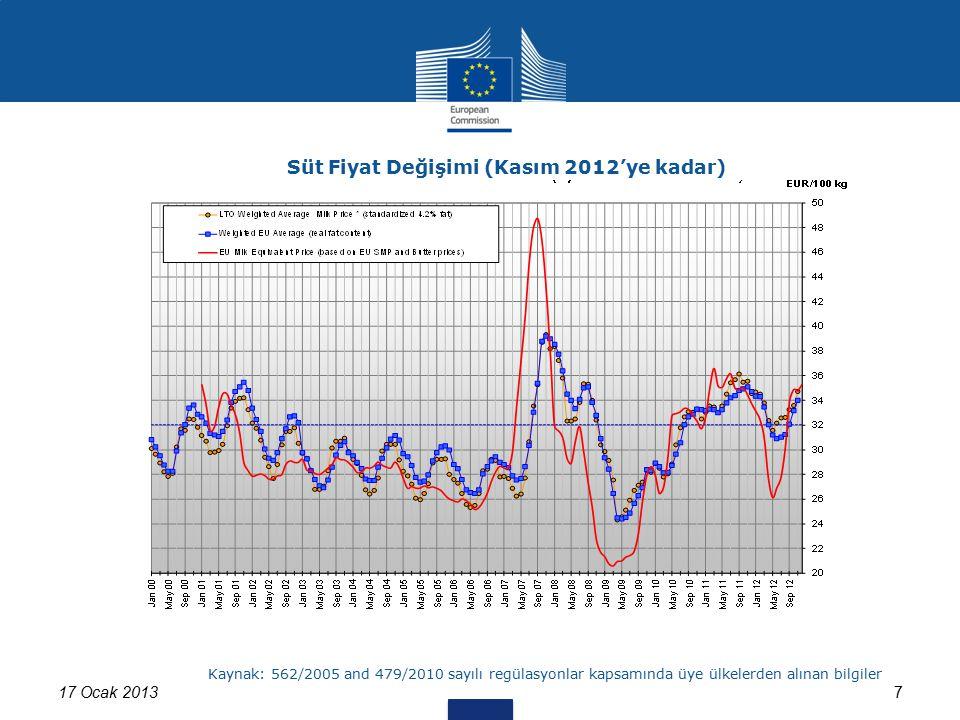 17 Ocak 20137 Süt Fiyat Değişimi (Kasım 2012'ye kadar) Kaynak: 562/2005 and 479/2010 sayılı regülasyonlar kapsamında üye ülkelerden alınan bilgiler