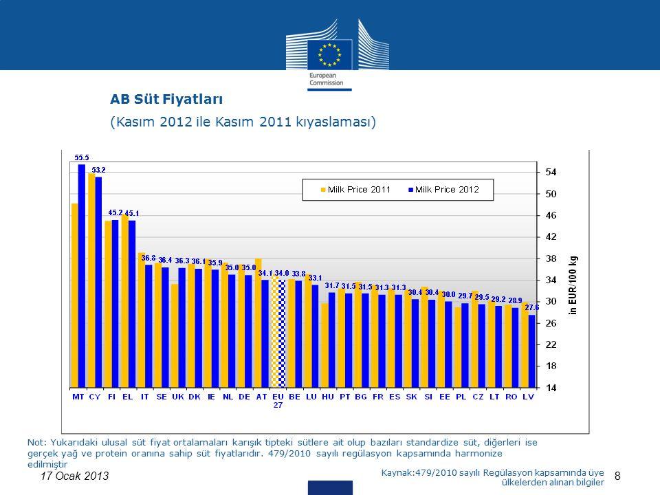 17 Ocak 20138 Estimates for IT and CY AB Süt Fiyatları (Kasım 2012 ile Kasım 2011 kıyaslaması) Not: Yukarıdaki ulusal süt fiyat ortalamaları karışık t