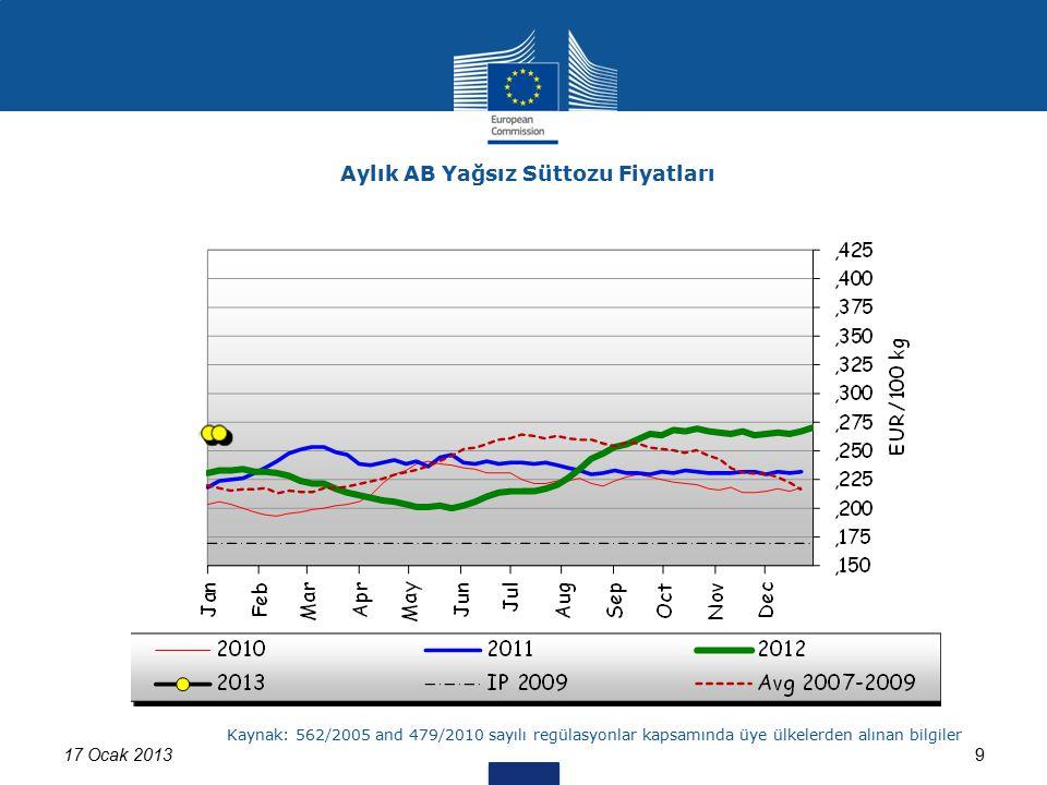 17 Ocak 20139 Aylık AB Yağsız Süttozu Fiyatları Kaynak: 562/2005 and 479/2010 sayılı regülasyonlar kapsamında üye ülkelerden alınan bilgiler