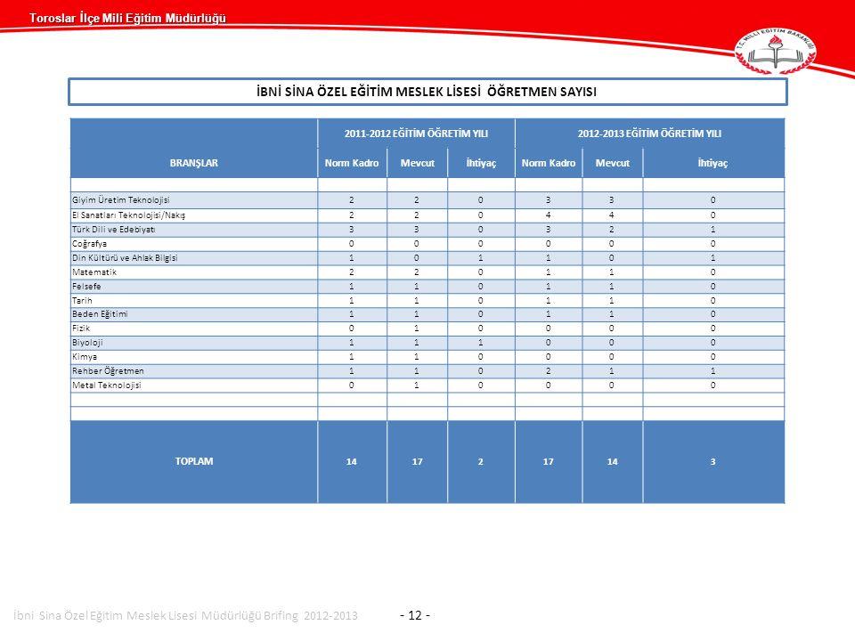 Toroslar İlçe Mili Eğitim Müdürlüğü İBNİ SİNA ÖZEL EĞİTİM MESLEK LİSESİ ÖĞRETMEN SAYISI 2011-2012 EĞİTİM ÖĞRETİM YILI2012-2013 EĞİTİM ÖĞRETİM YILI BRA
