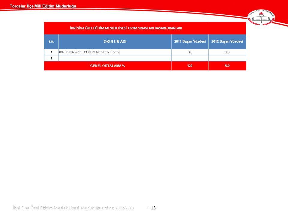 Toroslar İlçe Mili Eğitim Müdürlüğü İbni Sina Özel Eğitim Meslek Lisesi Müdürlüğü Brifing 2012-2013 - 13 - İBNİ SİNA ÖZEL EĞİTİM MESLEK LİSESİ OSYM SI