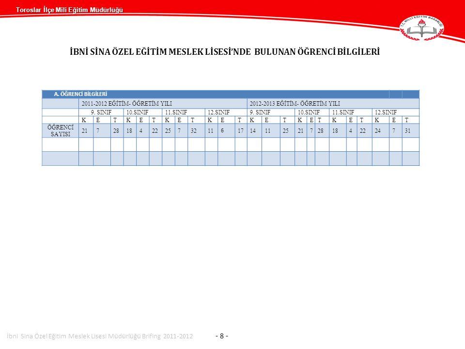 Toroslar İlçe Mili Eğitim Müdürlüğü İBNİ SİNA ÖZEL EĞİTİM MESLEK LİSESİ'NDE BULUNAN ÖĞRENCİ BİLGİLERİ A. ÖĞRENCİ BİLGİLERİ 2011-2012 EĞİTİM- ÖĞRETİM Y