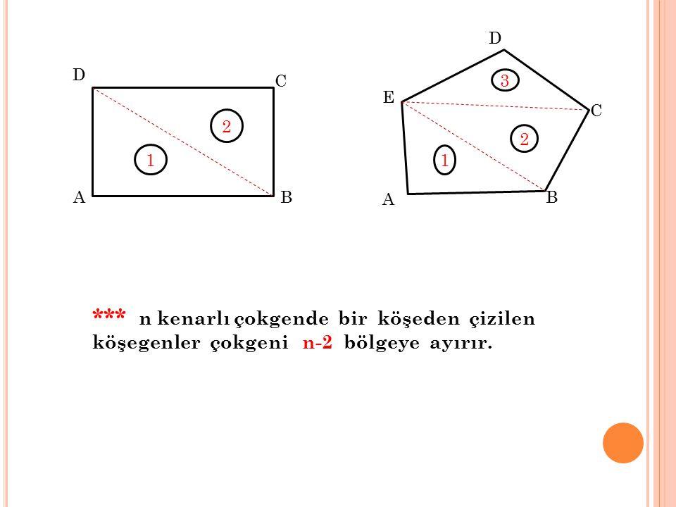B A E D C D C A B *** n kenarlı çokgende bir köşeden çizilen köşegenler çokgeni n-2 bölgeye ayırır. 1 2 3 2 1