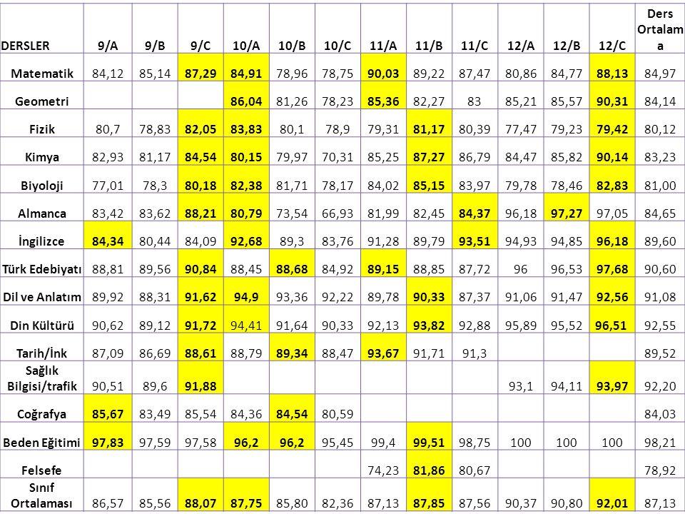 DERSLER9/A9/B9/C10/A10/B10/C11/A11/B11/C12/A12/B12/C Ders Ortalam a Matematik84,1285,1487,2984,9178,9678,7590,0389,2287,4780,8684,7788,1384,97 Geometr