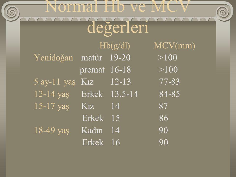 Normal Hb ve MCV değerleri Hb(g/dl) MCV(mm) Yenidoğan matür 19-20 >100 premat 16-18 >100 5 ay-11 yaş Kız 12-13 77-83 12-14 yaş Erkek 13.5-14 84-85 15-