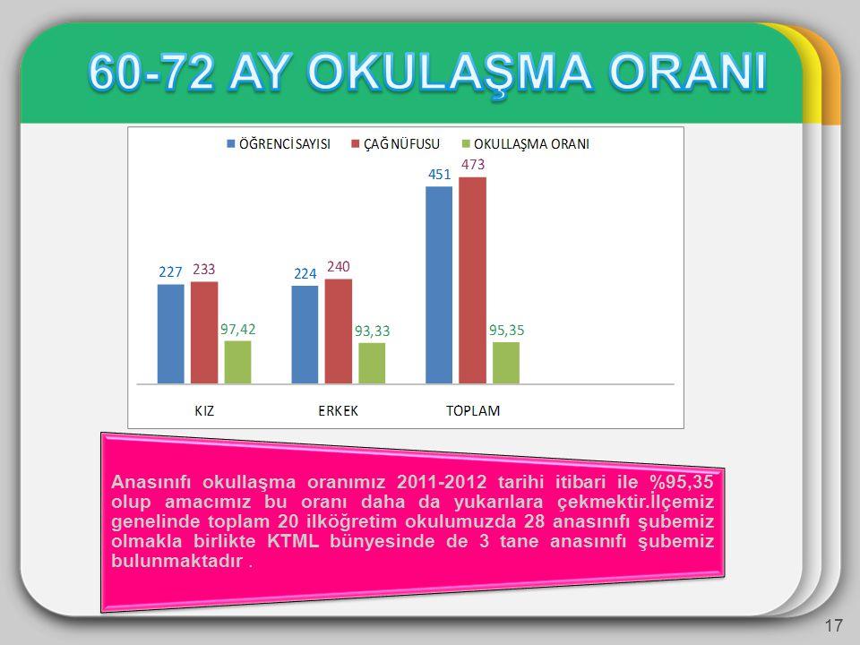 Anasınıfı okullaşma oranımız 2011-2012 tarihi itibari ile %95,35 olup amacımız bu oranı daha da yukarılara çekmektir.İlçemiz genelinde toplam 20 ilköğretim okulumuzda 28 anasınıfı şubemiz olmakla birlikte KTML bünyesinde de 3 tane anasınıfı şubemiz bulunmaktadır.