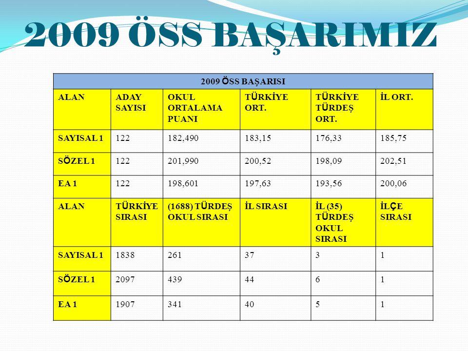 2009 ÖSS BAŞARIMIZ 2009 Ö SS BAŞARISI ALANADAY SAYISI OKUL ORTALAMA PUANI T Ü RKİYE ORT.