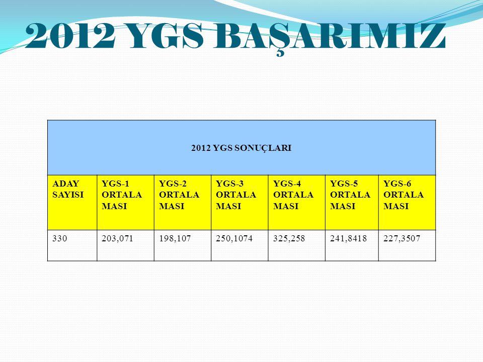 2012 YGS BAŞARIMIZ 2012 YGS SONUÇLARI ADAY SAYISI YGS-1 ORTALA MASI YGS-2 ORTALA MASI YGS-3 ORTALA MASI YGS-4 ORTALA MASI YGS-5 ORTALA MASI YGS-6 ORTALA MASI 330203,071198,107250,1074325,258241,8418227,3507
