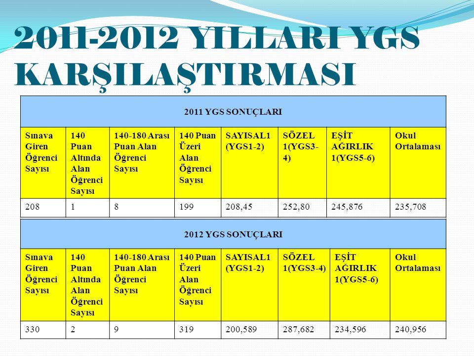 2011-2012 YILLARI YGS KARŞILAŞTIRMASI 2011 YGS SONUÇLARI Sınava Giren Öğrenci Sayısı 140 Puan Altında Alan Öğrenci Sayısı 140-180 Arası Puan Alan Öğrenci Sayısı 140 Puan Üzeri Alan Öğrenci Sayısı SAYISAL1 (YGS1-2) SÖZEL 1(YGS3- 4) EŞİT AĞIRLIK 1(YGS5-6) Okul Ortalaması 20818199208,45252,80245,876235,708 2012 YGS SONUÇLARI Sınava Giren Öğrenci Sayısı 140 Puan Altında Alan Öğrenci Sayısı 140-180 Arası Puan Alan Öğrenci Sayısı 140 Puan Üzeri Alan Öğrenci Sayısı SAYISAL1 (YGS1-2) SÖZEL 1(YGS3-4) EŞİT AĞIRLIK 1(YGS5-6) Okul Ortalaması 33029319200,589287,682234,596240,956