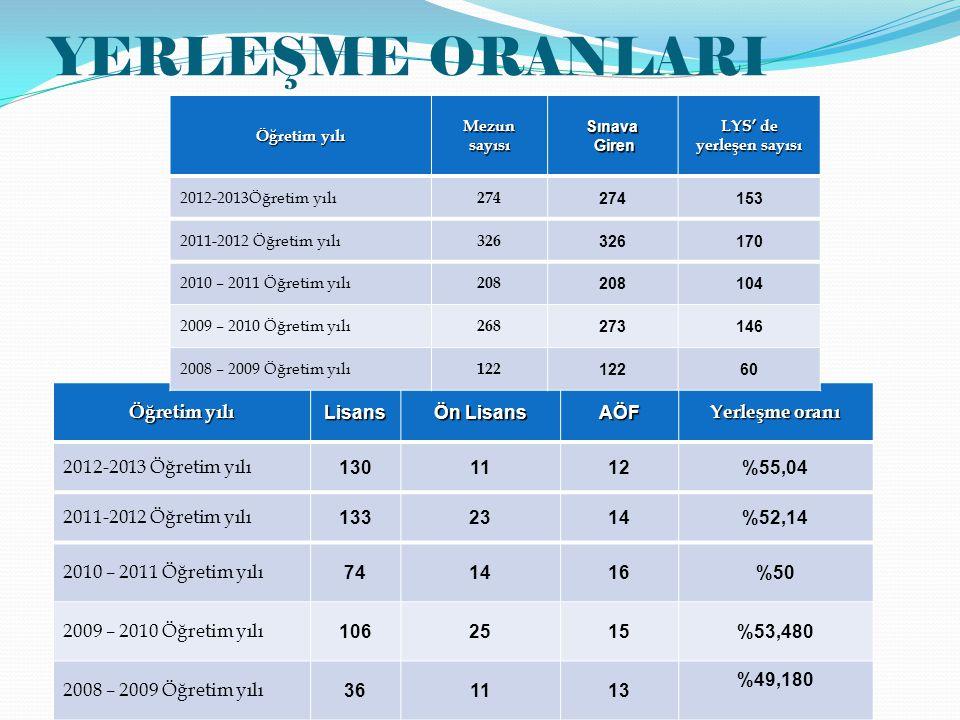 Öğretim yılı Lisans Ön Lisans AÖF Yerleşme oranı 2012-2013 Öğretim yılı 1301112%55,04 2011-2012 Öğretim yılı 1332314%52,14 2010 – 2011 Öğretim yılı 74
