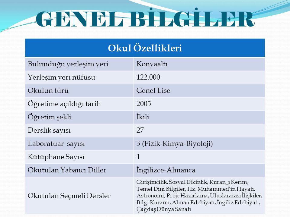 BAŞARILARIMIZ (Sportif) Yüzme Kulüpler Arası Türkiye Şampiyonası (200m kelebek) Türkiye 1.liği Yüzme Kulüpler Arası Türkiye Şampiyonası (400m serbest) Türkiye 2.liği Yüzme Okullar Arası İl Şampiyonası (100m serbest) İl 1.liği Yüzme Okullar Arası İl Şampiyonası (100m serbest) İl 3.lüğü Yüzme Okullar Arası İl Şampiyonası (50m sırt) İl 1.liği Yüzme Okullar Arası İl Şampiyonası (50m kelebek) İl 1.liği Yüzme Okullar Arası İl Şampiyonası (50m kelebek) İl 2liği Yüzme Okullar Arası İl Şampiyonası (50m kurbağa) İl 2.liği Yüzme Okullar Arası İl Şampiyonası (50m serbest) İl 1.liği Yüzme Okullar Arası İl Şampiyonası (100m kurbağa) İl 4.lüğü 2011-2012 eğitim öğretim yılında yılında