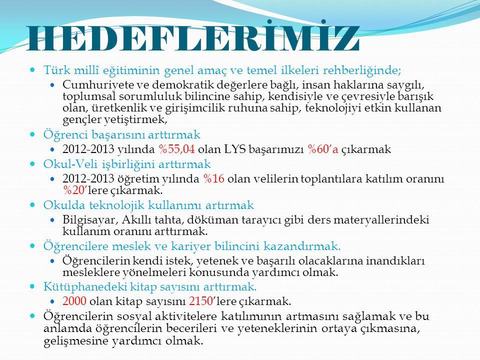 HEDEFLERİMİZ Türk millî eğitiminin genel amaç ve temel ilkeleri rehberliğinde; Cumhuriyete ve demokratik değerlere bağlı, insan haklarına saygılı, toplumsal sorumluluk bilincine sahip, kendisiyle ve çevresiyle barışık olan, üretkenlik ve girişimcilik ruhuna sahip, teknolojiyi etkin kullanan gençler yetiştirmek, Öğrenci başarısını arttırmak 2012-2013 yılında %55,04 olan LYS başarımızı %60'a çıkarmak Okul-Veli işbirliğini arttırmak 2012-2013 öğretim yılında %16 olan velilerin toplantılara katılım oranını %20'lere çıkarmak.