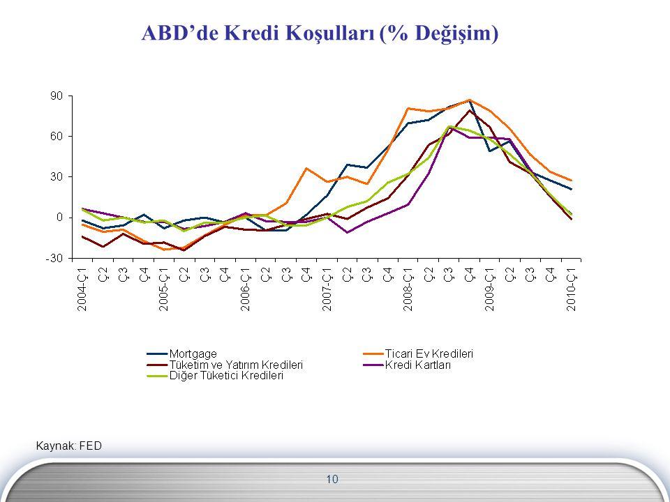 10 ABD'de Kredi Koşulları (% Değişim) Kaynak: FED