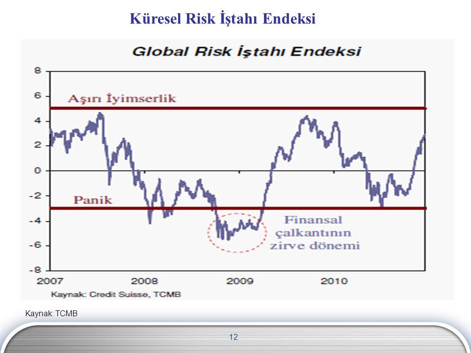 12 Küresel Risk İştahı Endeksi Kaynak: TCMB