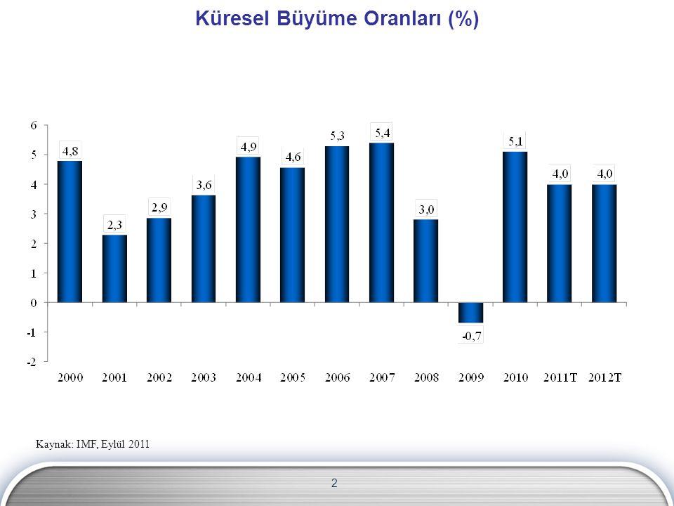 2 Küresel Büyüme Oranları (%) Kaynak: IMF, Eylül 2011