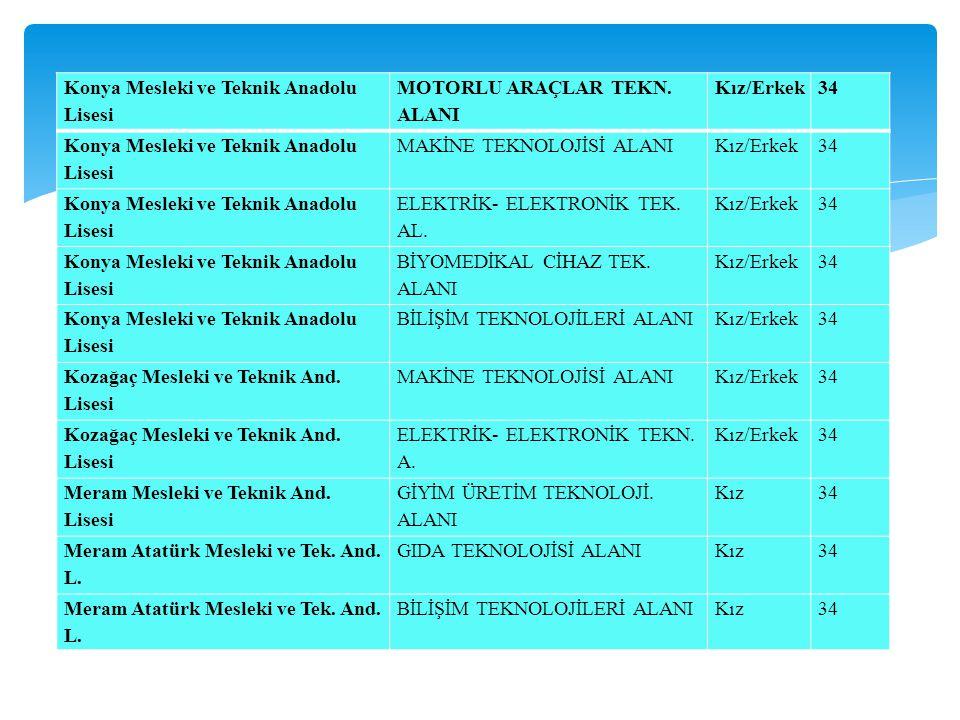 Konya Mesleki ve Teknik Anadolu Lisesi MOTORLU ARAÇLAR TEKN. ALANI Kız/Erkek34 Konya Mesleki ve Teknik Anadolu Lisesi MAKİNE TEKNOLOJİSİ ALANIKız/Erke