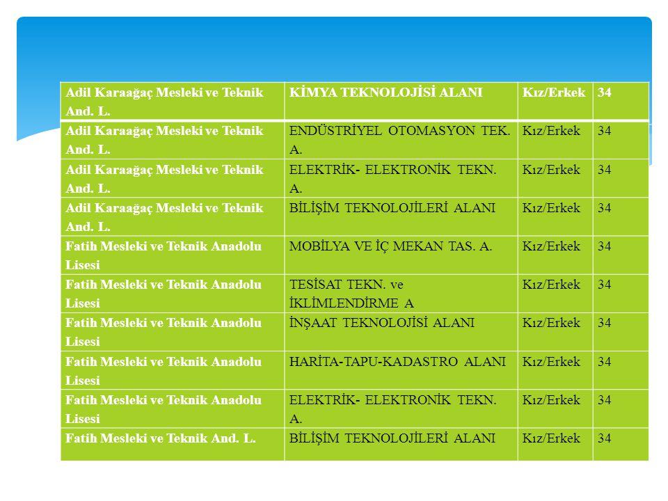 Adil Karaağaç Mesleki ve Teknik And. L. KİMYA TEKNOLOJİSİ ALANIKız/Erkek34 Adil Karaağaç Mesleki ve Teknik And. L. ENDÜSTRİYEL OTOMASYON TEK. A. Kız/E