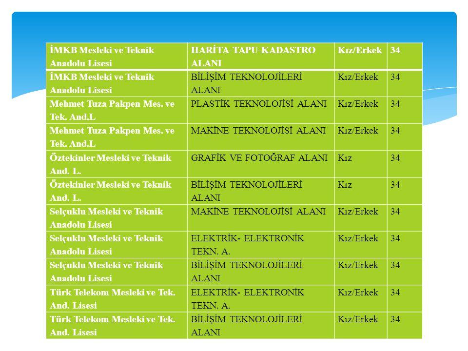 İMKB Mesleki ve Teknik Anadolu Lisesi HARİTA-TAPU-KADASTRO ALANI Kız/Erkek34 İMKB Mesleki ve Teknik Anadolu Lisesi BİLİŞİM TEKNOLOJİLERİ ALANI Kız/Erk