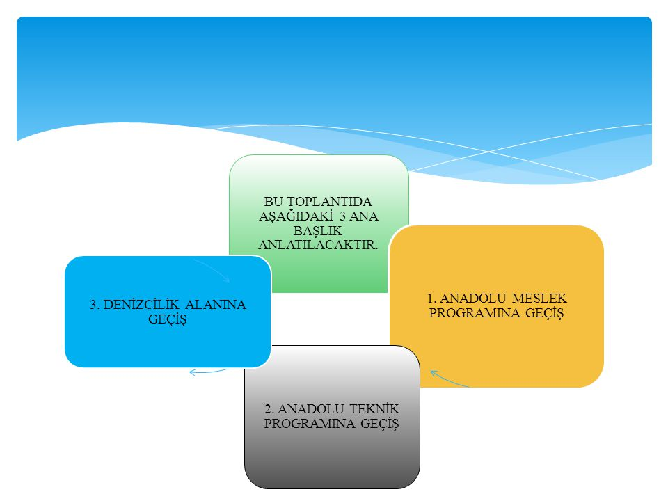 BU TOPLANTIDA AŞAĞIDAKİ 3 ANA BAŞLIK ANLATILACAKTIR. 1. ANADOLU MESLEK PROGRAMINA GEÇİŞ 2. ANADOLU TEKNİK PROGRAMINA GEÇİŞ 3. DENİZCİLİK ALANINA GEÇİŞ