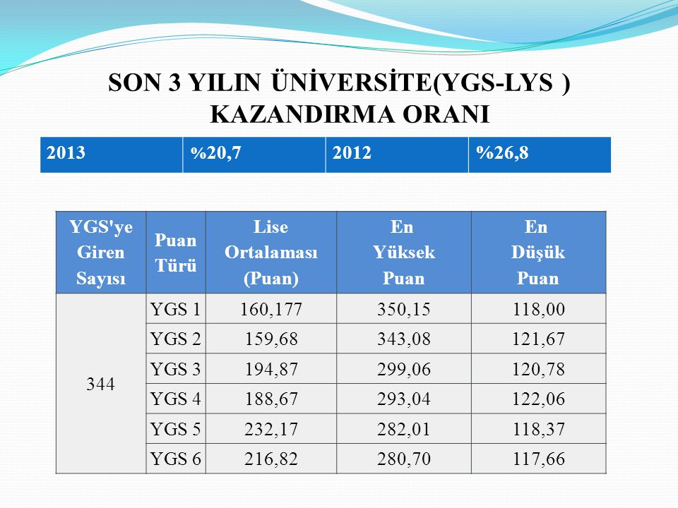 SON 3 YILIN ÜNİVERSİTE(YGS-LYS ) KAZANDIRMA ORANI 2013 % 20,72012%26,8 YGS'ye Giren Sayısı Puan Türü Lise Ortalaması (Puan) En Yüksek Puan En Düşük Pu