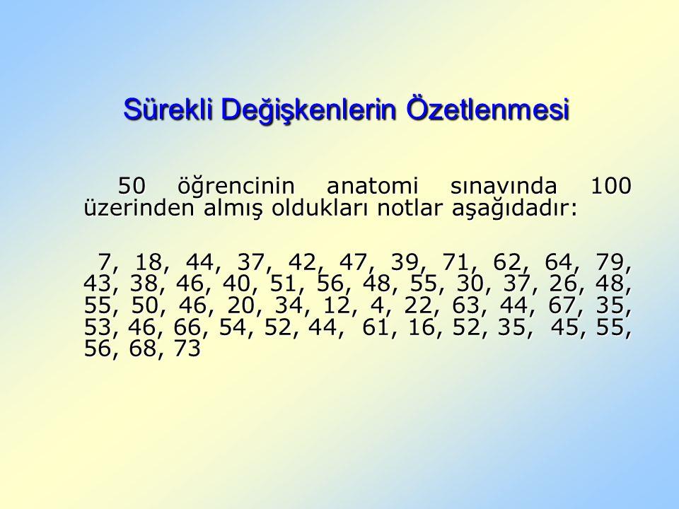 Sürekli Değişkenlerin Özetlenmesi 50 öğrencinin anatomi sınavında 100 üzerinden almış oldukları notlar aşağıdadır: 50 öğrencinin anatomi sınavında 100 üzerinden almış oldukları notlar aşağıdadır: 7, 18, 44, 37, 42, 47, 39, 71, 62, 64, 79, 43, 38, 46, 40, 51, 56, 48, 55, 30, 37, 26, 48, 55, 50, 46, 20, 34, 12, 4, 22, 63, 44, 67, 35, 53, 46, 66, 54, 52, 44, 61, 16, 52, 35, 45, 55, 56, 68, 73 7, 18, 44, 37, 42, 47, 39, 71, 62, 64, 79, 43, 38, 46, 40, 51, 56, 48, 55, 30, 37, 26, 48, 55, 50, 46, 20, 34, 12, 4, 22, 63, 44, 67, 35, 53, 46, 66, 54, 52, 44, 61, 16, 52, 35, 45, 55, 56, 68, 73