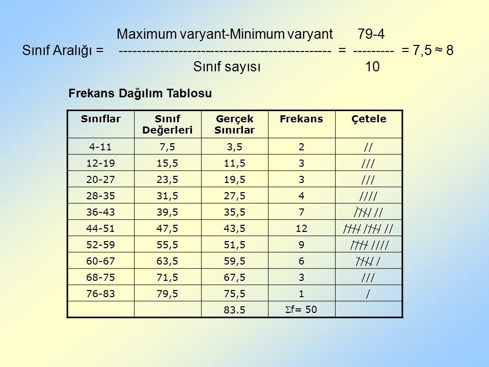 Sınıflar Sınıf Değerleri Gerçek Sınırlar FrekansÇetele 4-117,53,52// 12-1915,511,53/// 20-2723,519,53/// 28-3531,527,54//// 36-4339,535,57 //// // 44-5147,543,512 //// //// // 52-5955,551,59 //// //// //// //// 60-6763,559,56 //// / 68-7571,567,53/// 76-8379,575,51/ 83.5 f= 50 Frekans Dağılım Tablosu Maximum varyant-Minimum varyant 79-4 Sınıf Aralığı = ----------------------------------------------- = --------- = 7,5 ≈ 8 Sınıf sayısı 10