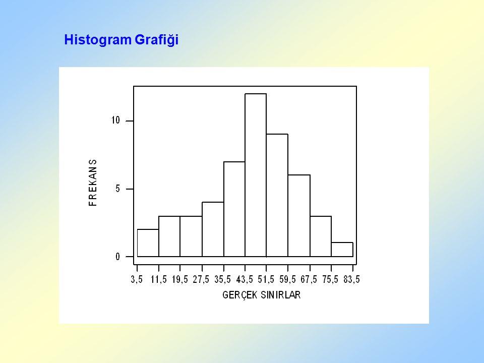 Histogram Grafiği