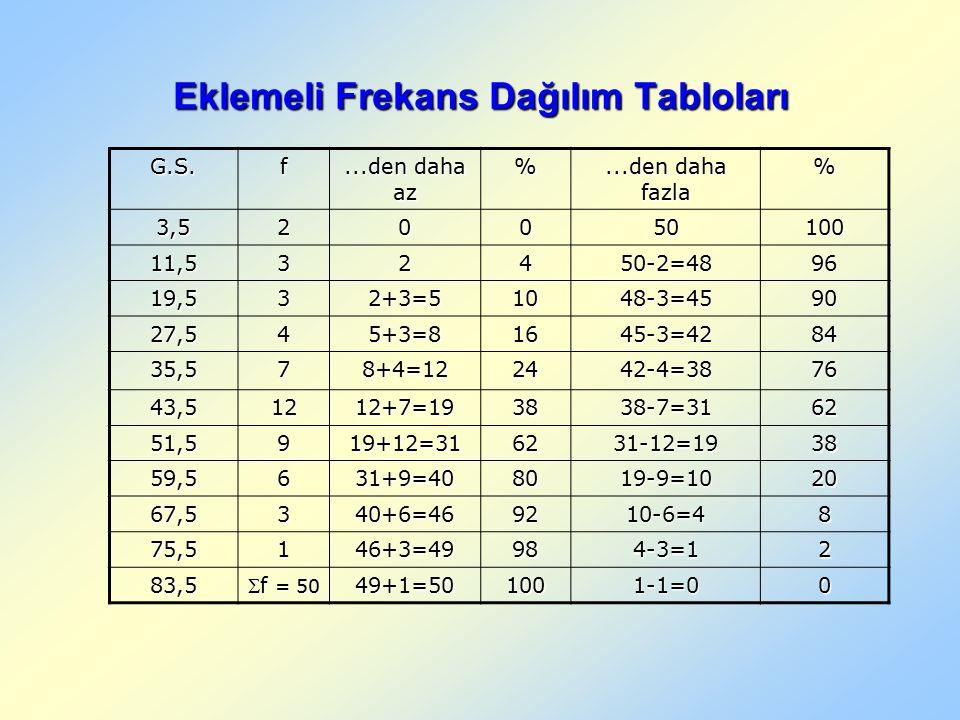 Eklemeli Frekans Dağılım Tabloları G.S.f...den daha az %...den daha fazla % 3,520050100 11,532450-2=4896 19,532+3=51048-3=4590 27,545+3=81645-3=4284 35,578+4=122442-4=3876 43,51212+7=193838-7=3162 51,5919+12=316231-12=1938 59,5631+9=408019-9=1020 67,5340+6=469210-6=48 75,5146+3=49984-3=12 83,5 f = 50 49+1=501001-1=00