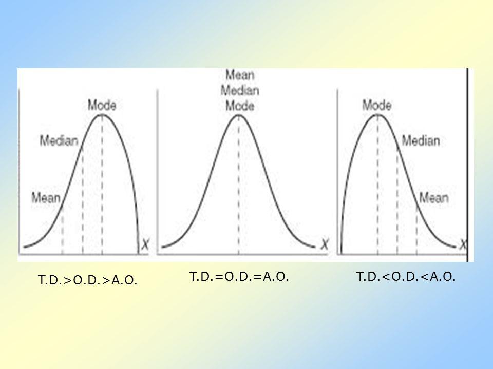 T.D.>O.D.>A.O. T.D.=O.D.=A.O.T.D.<O.D.<A.O.