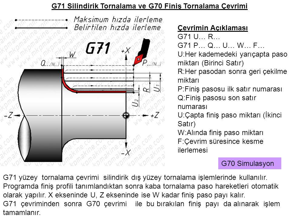 G71 Silindirik Tornalama ve G70 Finiş Tornalama Çevrimi G71 yüzey tornalama çevrimi silindirik dış yüzey tornalama işlemlerinde kullanılır. Programda