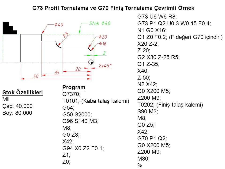 G73 Profil Tornalama ve G70 Finiş Tornalama Çevrimli Örnek Stok Özellikleri Mil Çap: 40.000 Boy: 80.000 Program O7370; T0101; (Kaba talaş kalemi) G54; G50 S2000; G96 S140 M3; M8; G0 Z3; X42; G94 X0 Z2 F0.1; Z1; Z0; G73 U6 W6 R8; G73 P1 Q2 U0.3 W0.15 F0.4; N1 G0 X16; G1 Z0 F0.2; (F değeri G70 içindir.) X20 Z-2; Z-20; G2 X30 Z-25 R5; G1 Z-35; X40; Z-50; N2 X42; G0 X200 M5; Z200 M9; T0202; (Finiş talaş kalemi) S90 M3; M8; G0 Z5; X42; G70 P1 Q2; G0 X200 M5; Z200 M9; M30; %